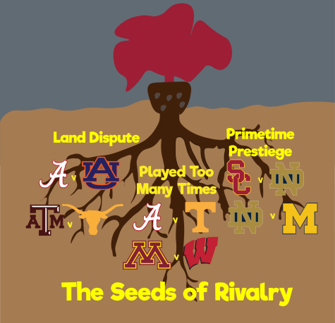 The Seeds of Rivalry: How College Football